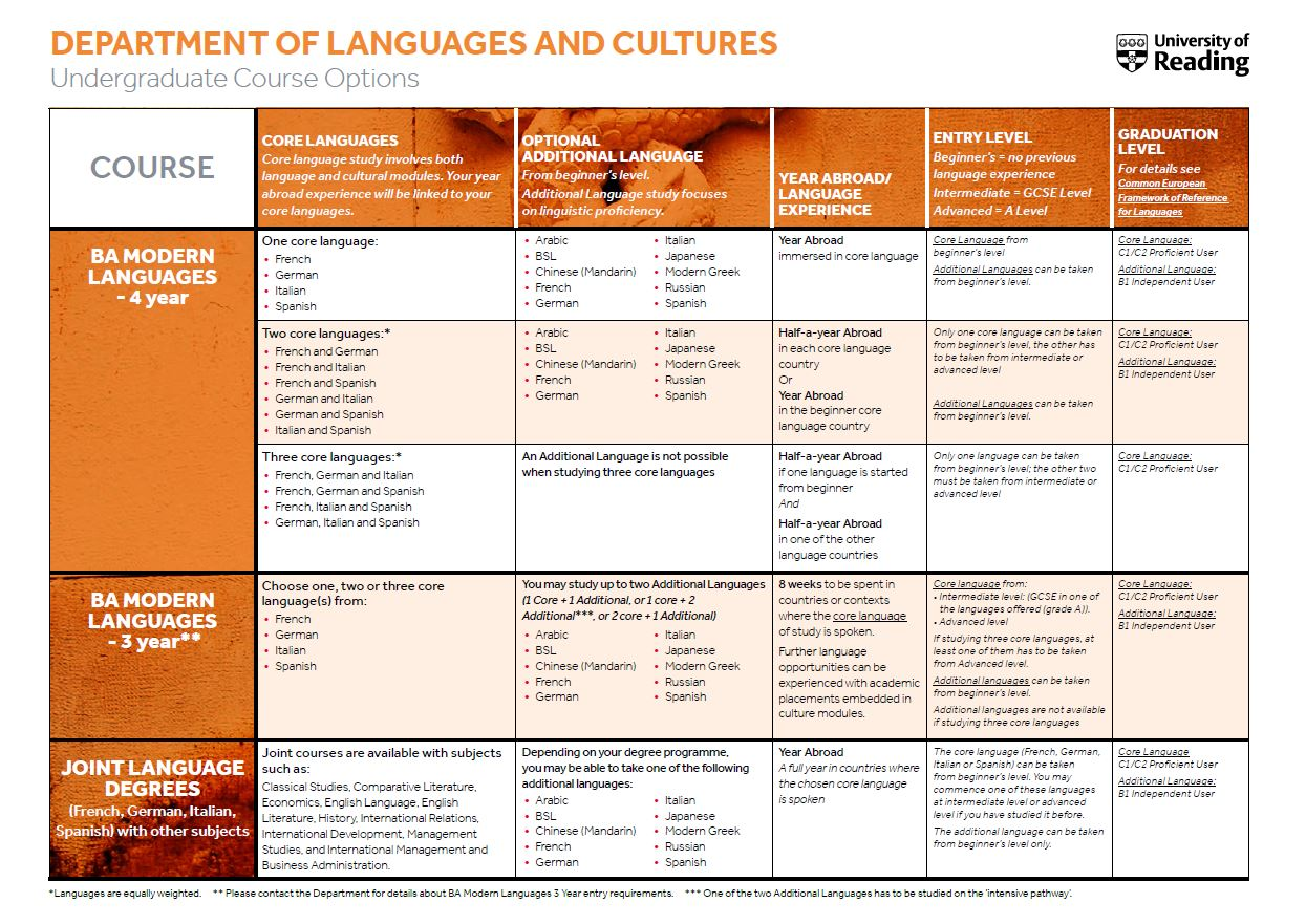 Languages Course Options Table