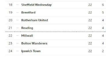 Reading FC are odds on the avoid relegation according to the forecast