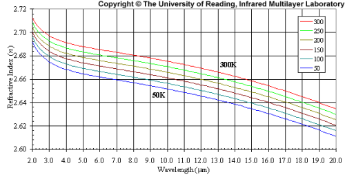 ir-technicallibrary-cdte-graph3