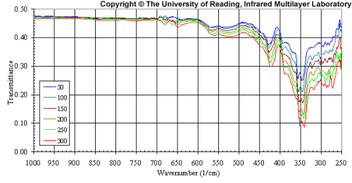 ir-technicallibrary-ge-graph2