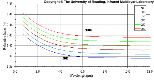 ir-technicallibrary-si-graph3