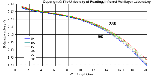 ir-technicallibrary-zns-graph3