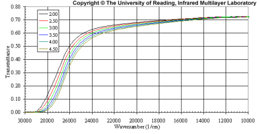 ir-technicallibrary-zns-graph5
