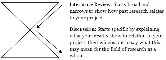 Diagram of research for literature review