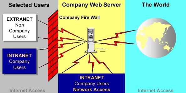 Internet, Intranet & Extranet