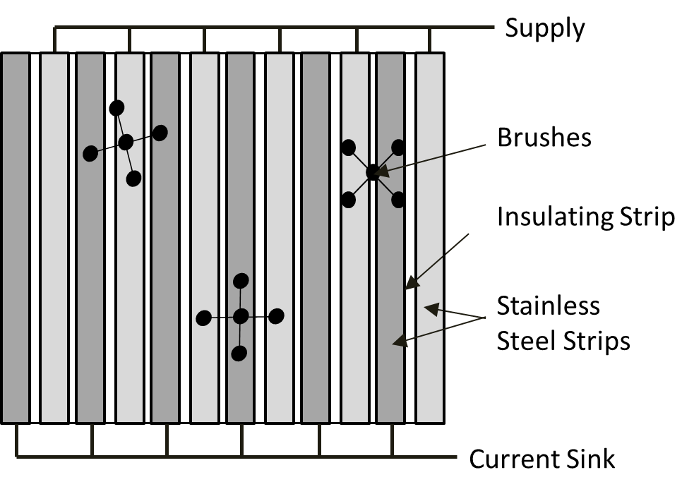 Diagram to illustrate robots straddling stainless steel strips on a floor that enable movement