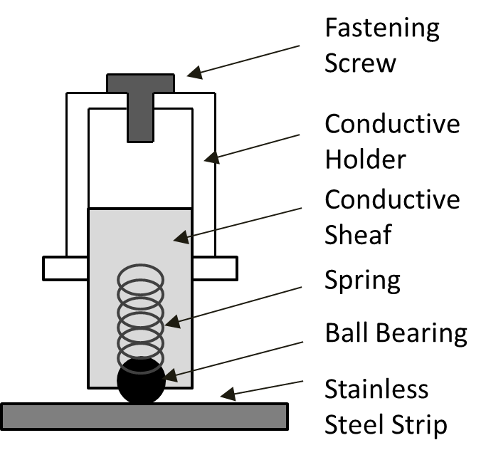 Diagram to show the spring loaded brushes at the base of a robot that make contact with stainless steel strips on a floor, to enable movement
