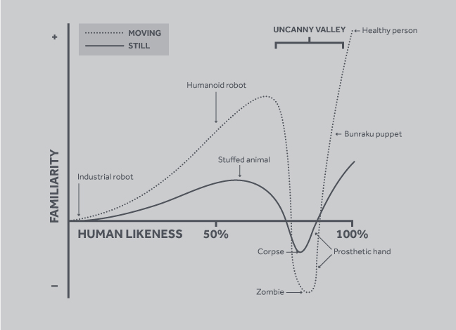 A line graph displaying human likeness of an object against its familiarity, displaying the 'uncanny valley'