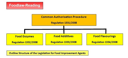 Food Additives Legislation Uk