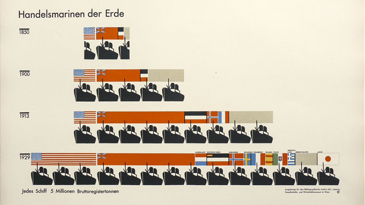 Handelsmarinen der Erde Isotype chart from the Marie and Otto Neurath Isotype Collection