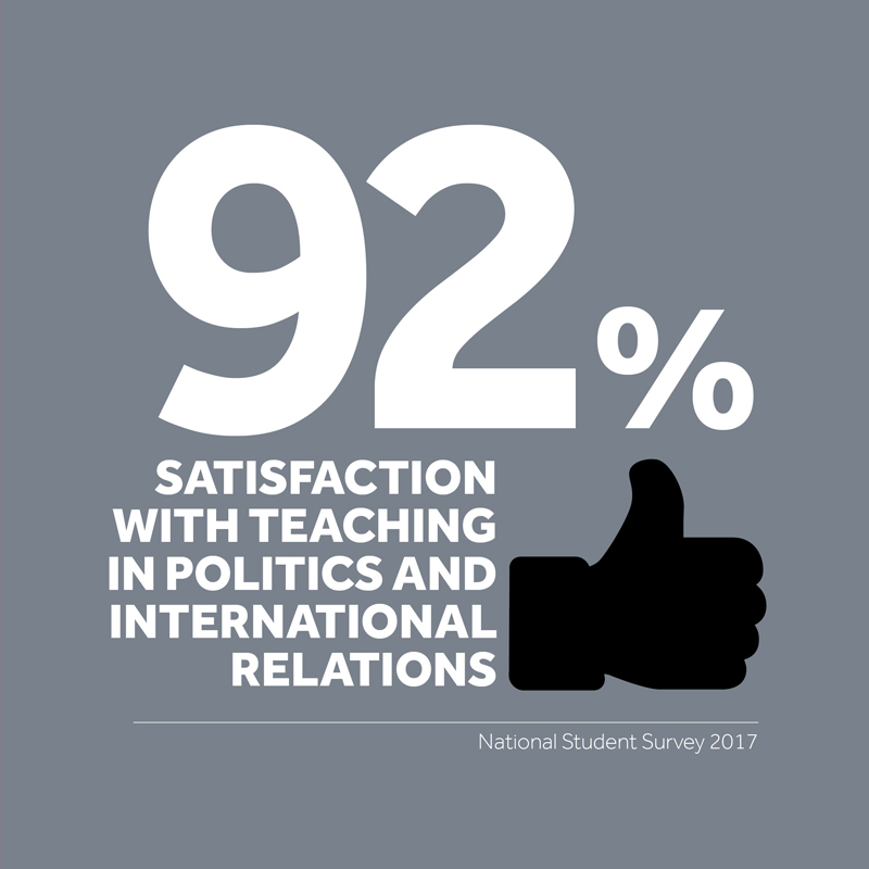 92% satisfaction with teaching in politics and international relations - National Student Survey 2017